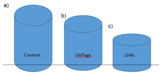 3 säulen effektive SEO