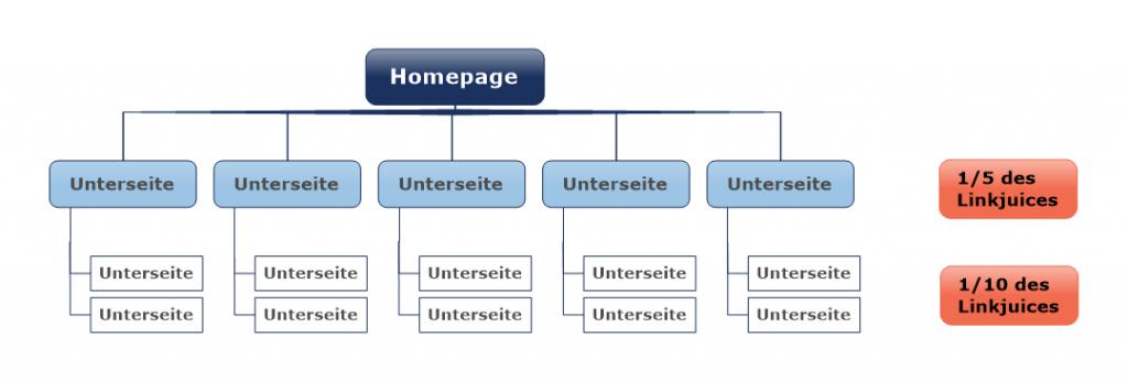 Linkjuice Beispielgrafik