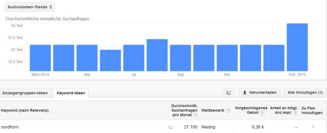 Suchvolumen für Nordhorn