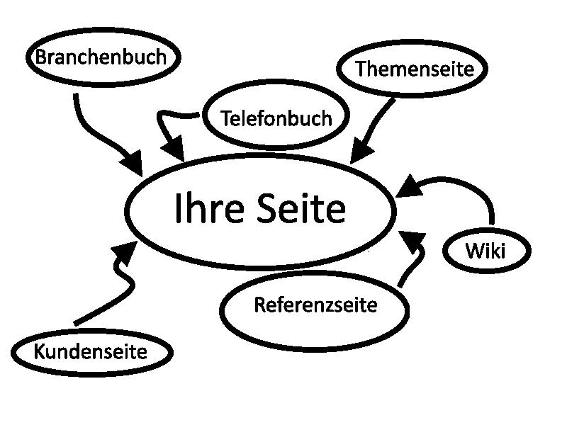 Verlinkung schematisch